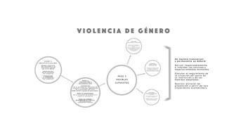 Video Protocolo violencia de género